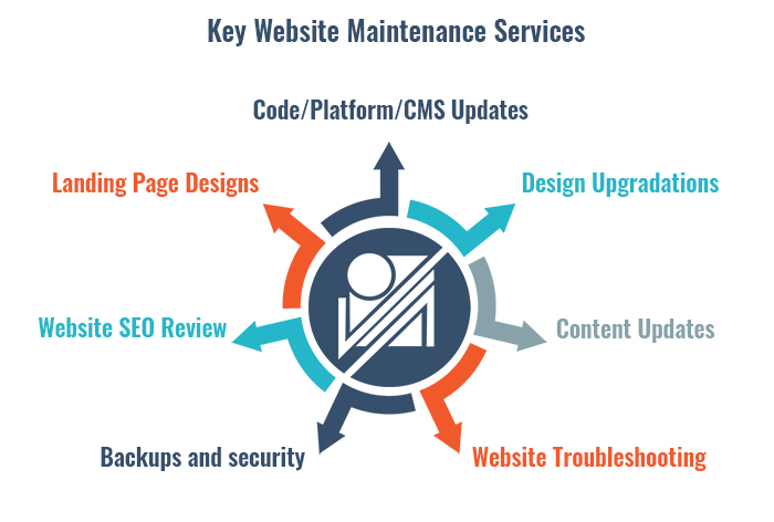 Key Website maintenance services offered by VA4business.com